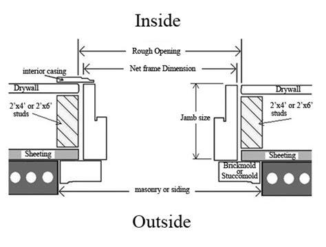 How To Measure Exterior Door How To Measure Door Jam Width It S In The Details How To Measure And Doors