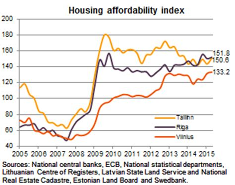 housing affordability index housing affordability index for baltics september 2015