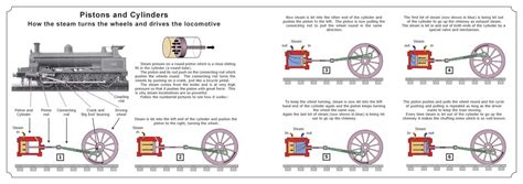 the steam engine explained and illustrated s railway book 1 series for age 6 s railway peters railway