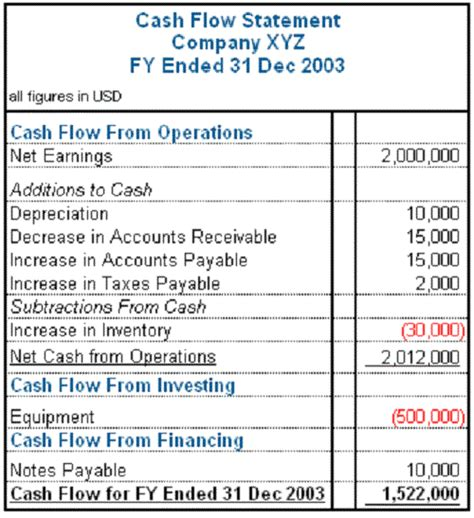 exle of cash flow in accounting the difference between cash flow and fund flow