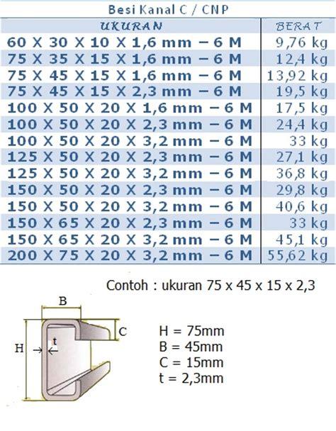 Harga Besi U Channel besi kanal c terlengkap di bandung