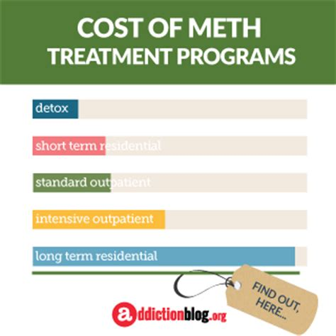 Meth Detox Programs by Infographics About Drugs Addiction