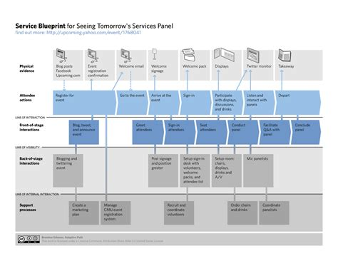service blueprint template fritillaria service design and the customer s journey