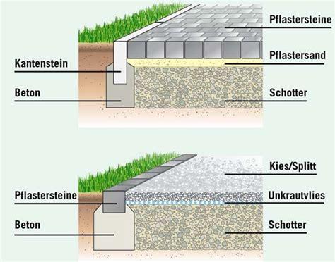 Gartenweg Pflastern