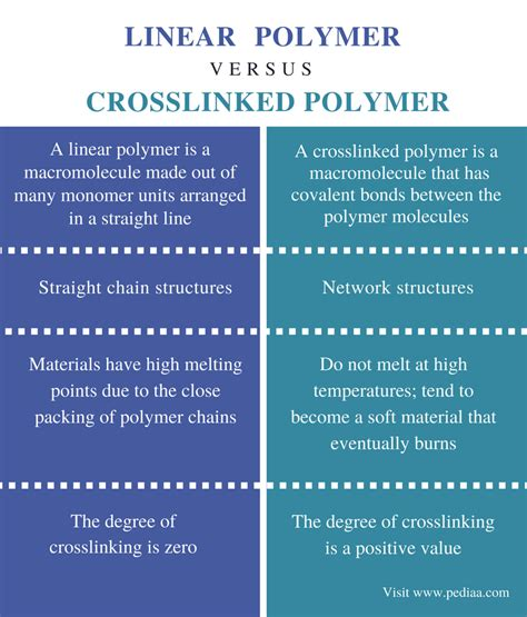 what is the difference between an a line cut and a bob difference between linear and crosslinked polymer