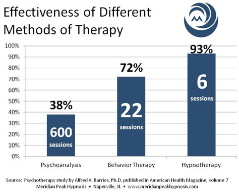 how effective is therapy how effective are hypnosis and hypnotherapy