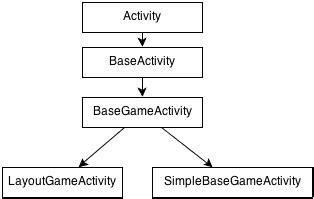 andengine layout game activity exle coding dump admob with andengine