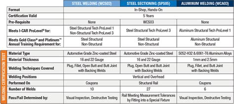 state farm to require i car approved steel aluminum welding technicians at drp shops