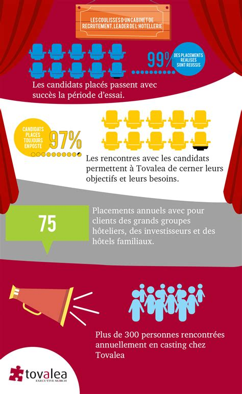 Cabinet De Recrutement Hotellerie by Les Coulisses D Un Cabinet De Recrutement Leader De L
