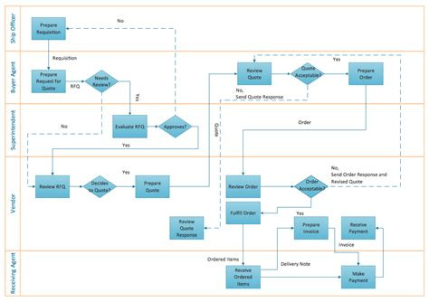 business process flow chart template flow chart creator create flowcharts diagrams