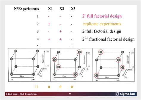design of experiments design of experiments