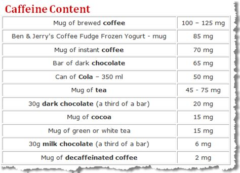 7 Items And Their Caffeine Contents by The Family Recipes Odds And Ends Caffeine Content
