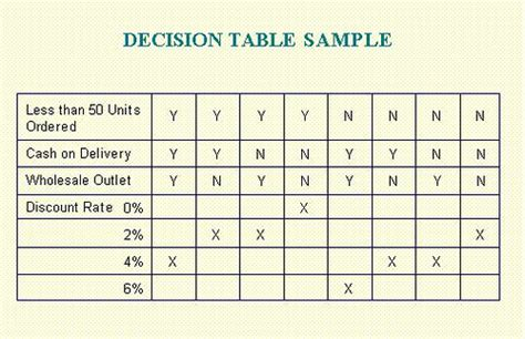 testing decision table