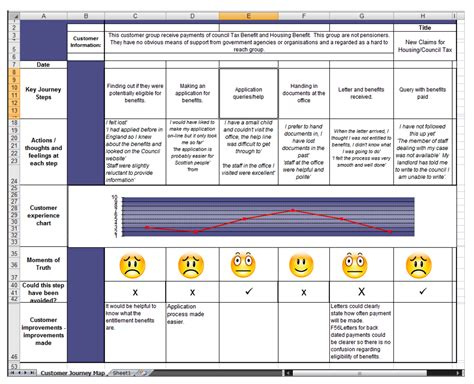 customer experience mapping template nine sle customer journey maps and what we can learn