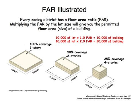 Floor Are Ratio by Additional Resources West Side Developments