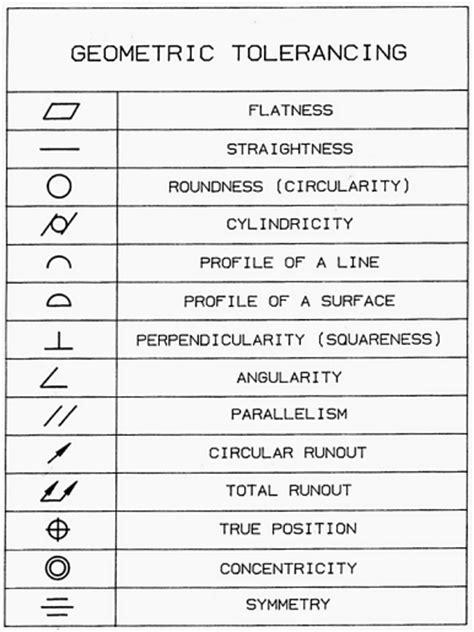 Similiar Geometric Tolerance Symbols Drawing Keywords