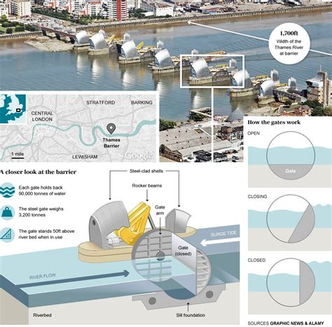 thames flood barrier how does it work milhares de turistas se re 250 nem para admirar mar 233 do