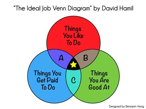why is it called a venn diagram the worst career advice in the world find your