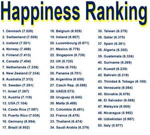 Of happiness 2013 2015 part 1 top 50 countries source world happiness