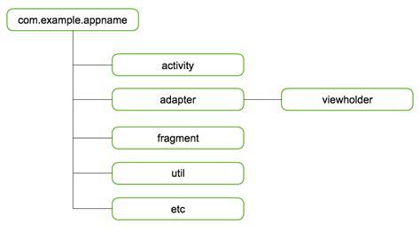 android mvc android architecture mvc에서 mvp에서 mvvm으로 가는 길
