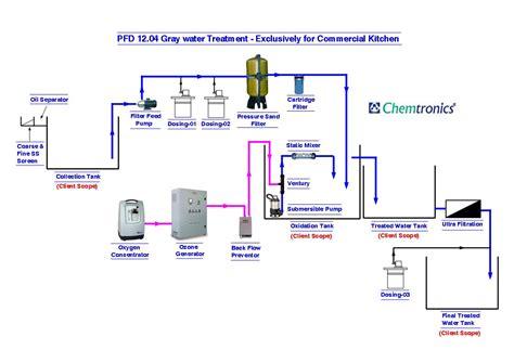 water treatment flow diagram water beverage package water ozonation