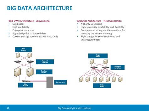 big data architecture diagram big data architecture bi