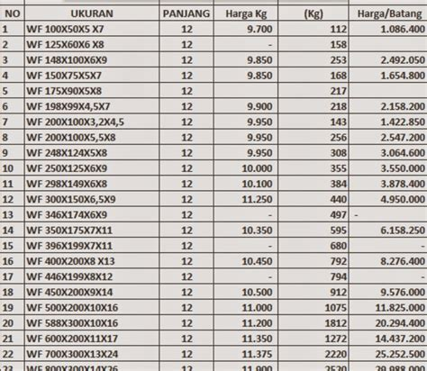 Daftar Harga Besi Beton 2015   apexwallpapers.com