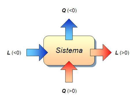 energia interna di un sistema termodinamico ripasso di termodinamica wikiversit 224
