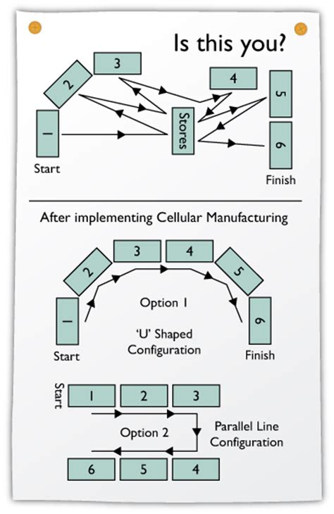 lean layout exles cellular manufacturing xr training