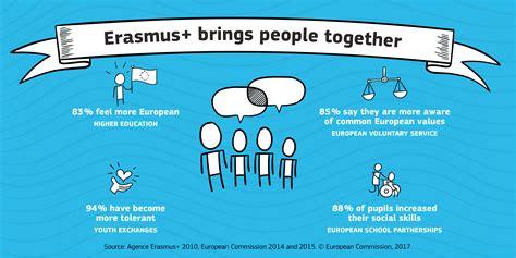 Resources European Commission Erasmus | resources european commission