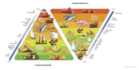 piramide alimentare barilla la doppia piramide alimentare e ambientale ovvero quello