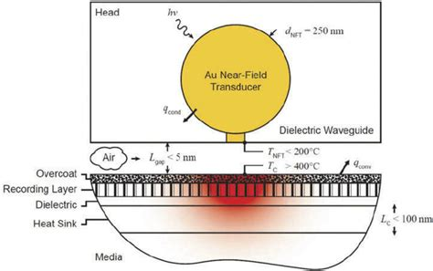 the coupled magnetic field effects on the microstructure schematic diagram of heat assisted magnetic recording