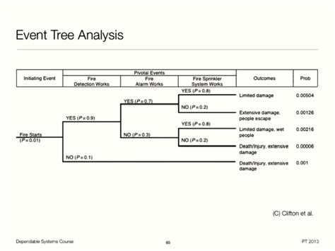 fault tree analysis template event tree analysis template template update234