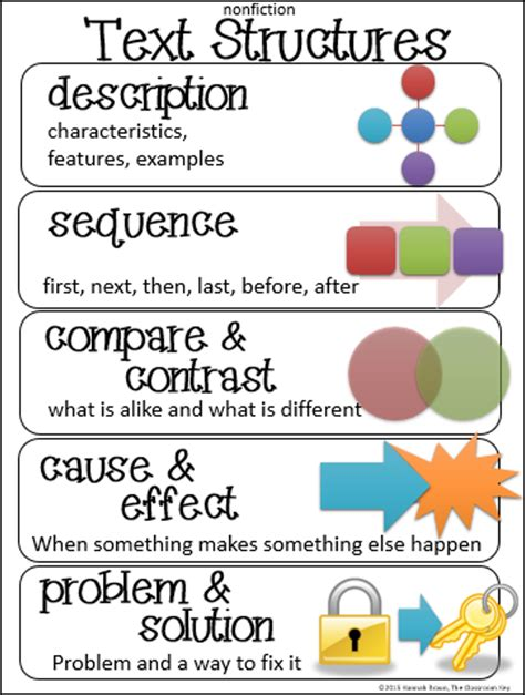 what is pattern of organization in reading classroom freebies too text structures anchor chart