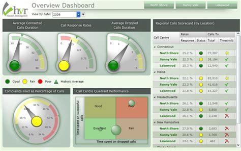 Exle Dashboards Dashflows Incdashflows Inc Free Excel Call Center Dashboard Templates