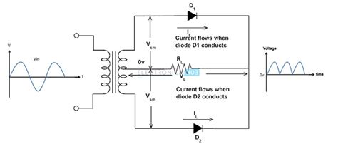uncontrolled diode rectifier power diodes half wave and wave bridge rectifier