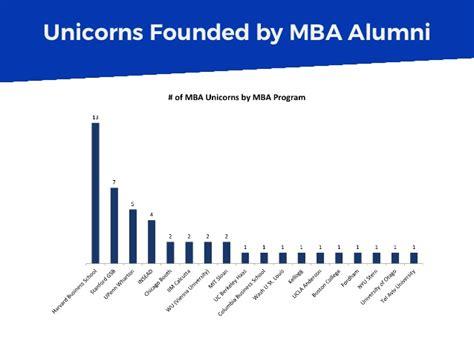 Mba Alumni by Unicorns Founded By Mba Alumni