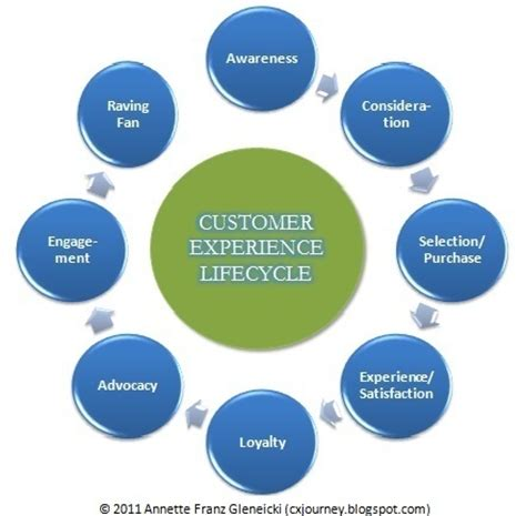 customer experience is more than just customer service