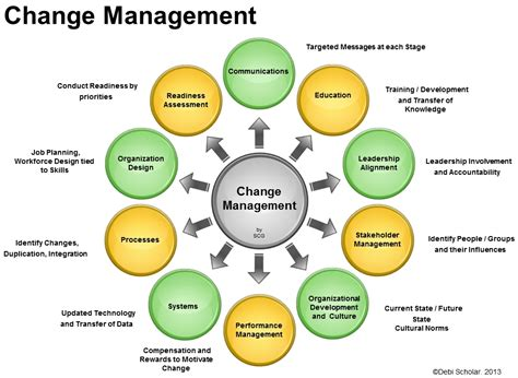 design management activities change management activities for successful implementation