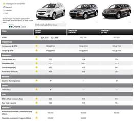 Chevrolet Equinox Size Compare The 2015 Chevy Equinox In Dallas At Classic Chevrolet