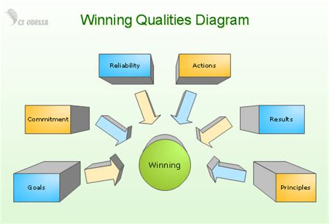 business diagrams image gallery business diagram