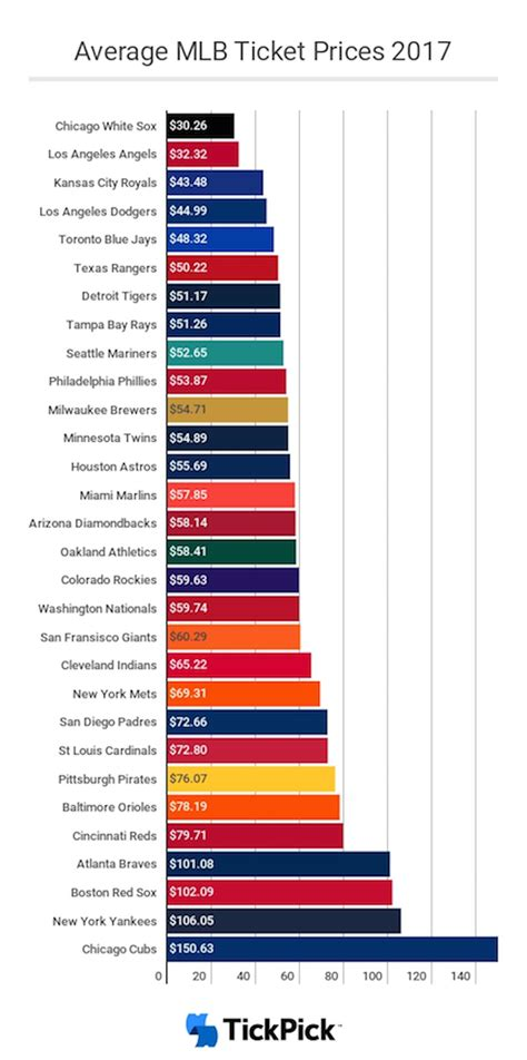 price of baseball ticket prices for every team cubs top mlb at