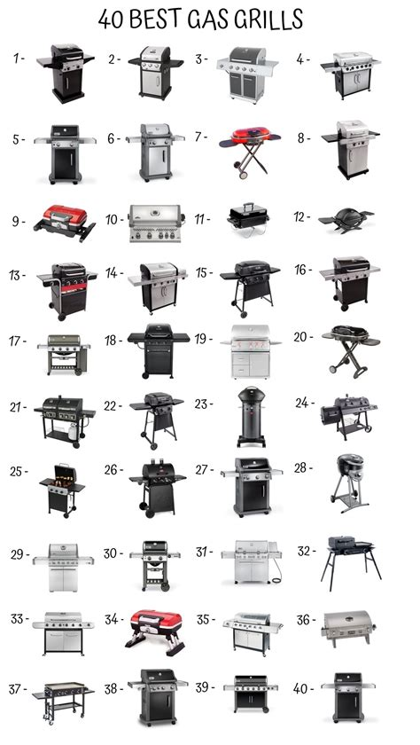 Which Gas Grill To Buy - how to buy a gas grill gas grill buying guide decor