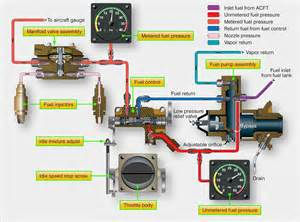 Fuel Injection System Aircraft Systems Fuel Injection Systems