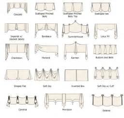 Valance Curtains Patterns Guida Tende Modelli Di Tende