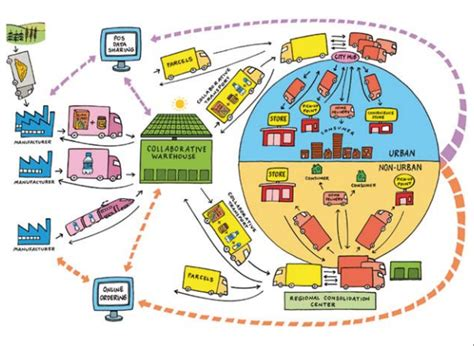 zara cadena de suministro pdf supply chain management the 2020 future supply chain