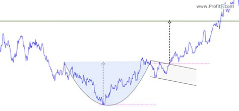 cup and handle chart pattern video trading the cup and handle chart pattern