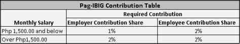basis for philhealth contribution sss pag ibig philhealth 2018 contribution table