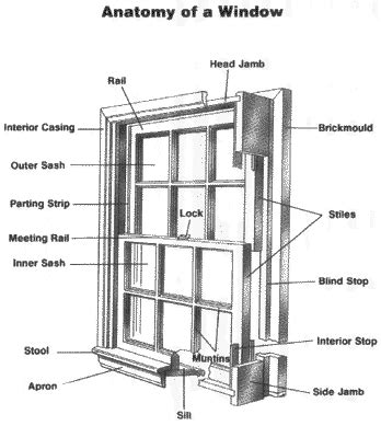 Lowes Curtain Panels The Window Glossary Window And Door Manufacturers
