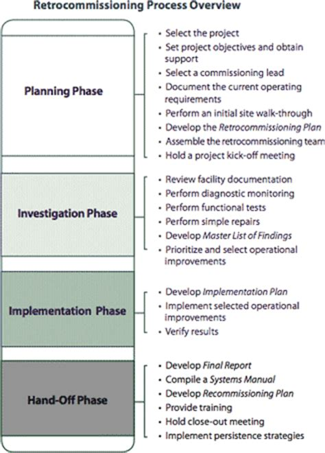 design authority definition building commissioning definition